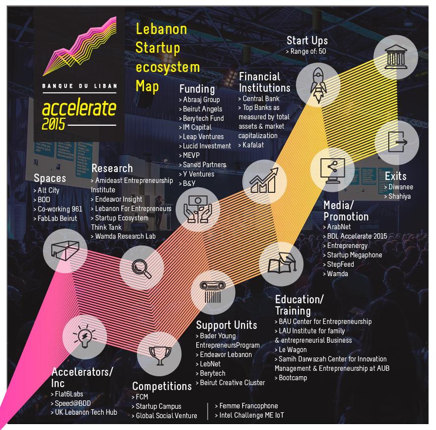 chart---lebanon
